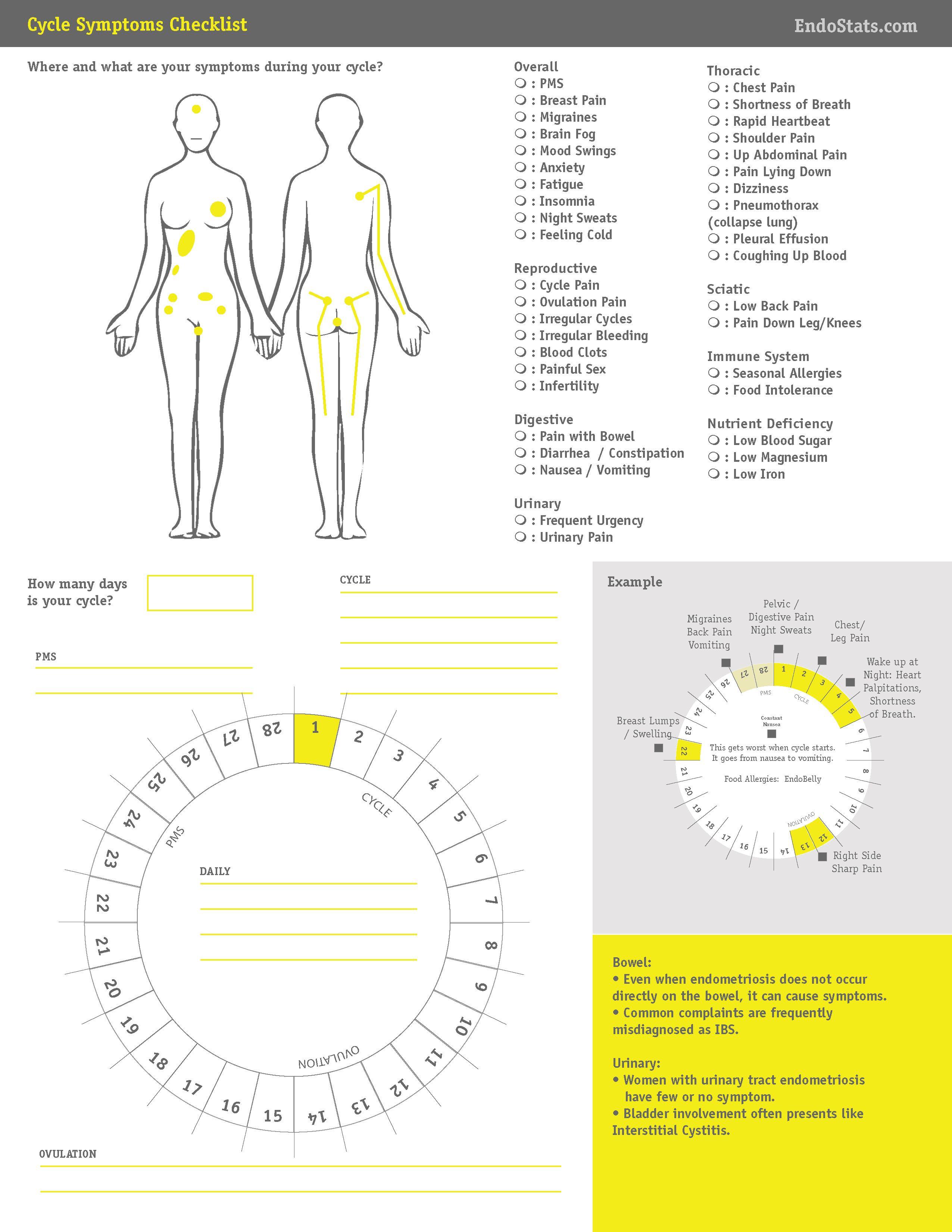 Endometriosis Symptom Checklist