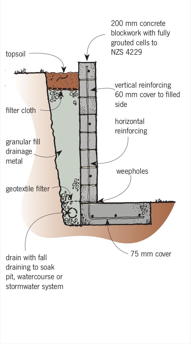 Retaining Walls Branz Build Retaining Wall Design Concrete Retaining Walls Retaining Wall Construction