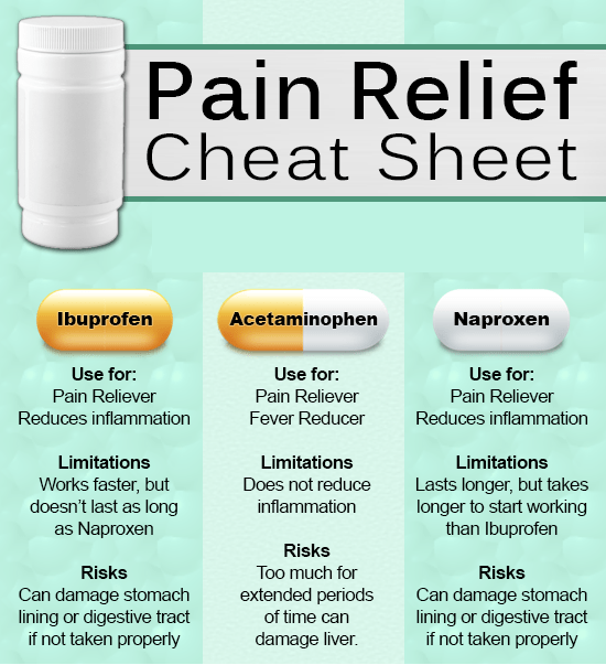 pain-relif-cheat-sheet #nursingstudents