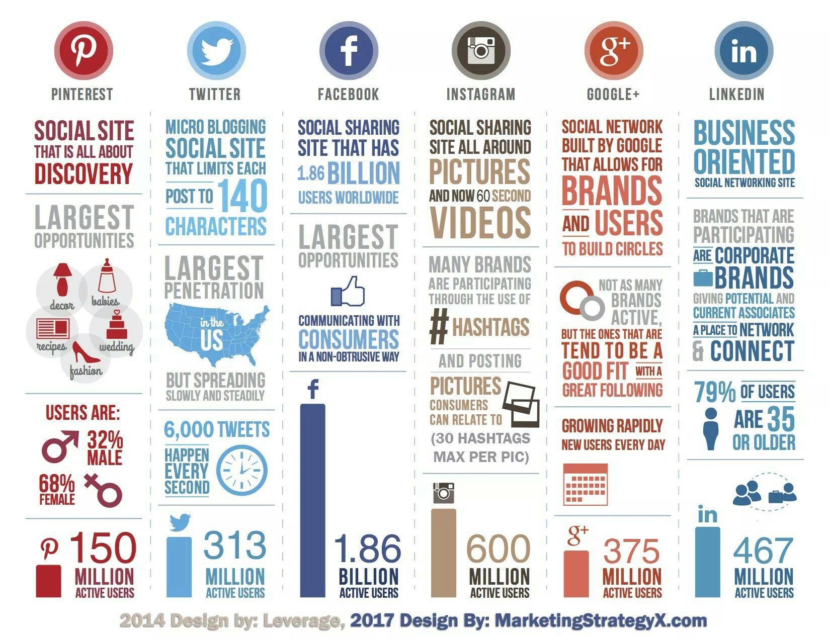 Social Media Statistics 2017 | Digital Marketing ...