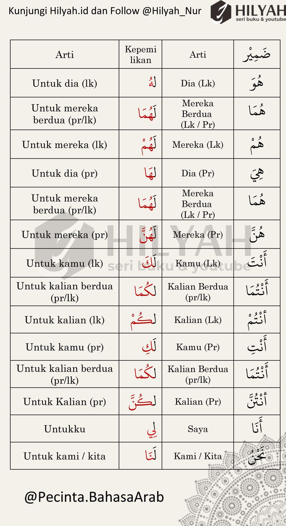 Dhomir Adalah Pronoun Atau Kata Ganti By Hilyah Belajar Bahasa Arab Materi Bahasa