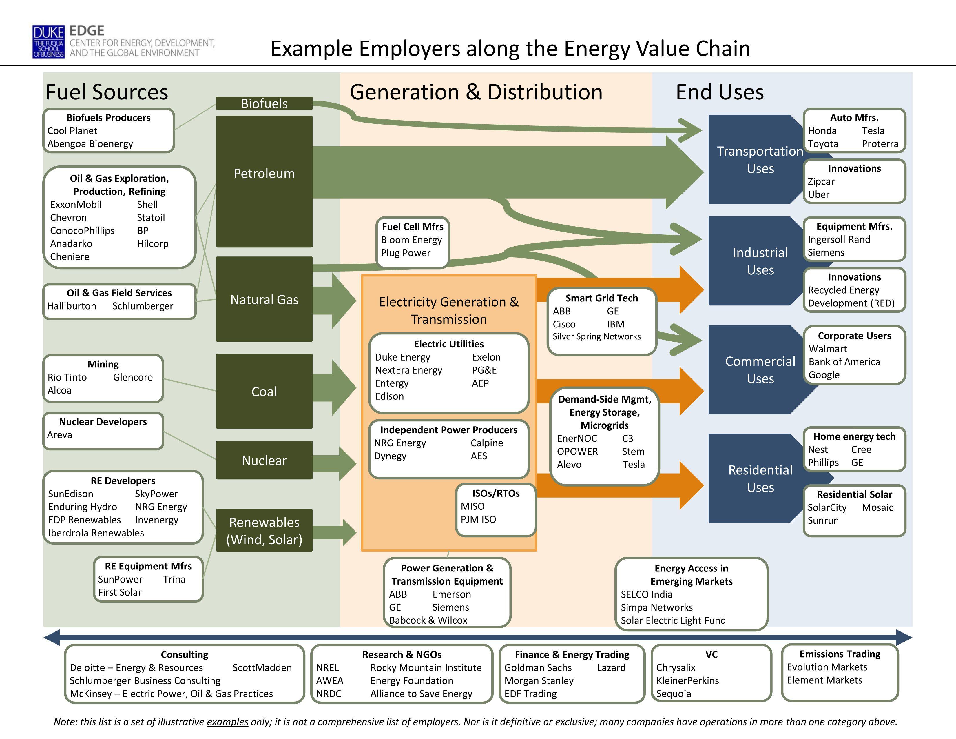 Employers In The Energy Sector Energy Development Career Development Plan Career Exploration