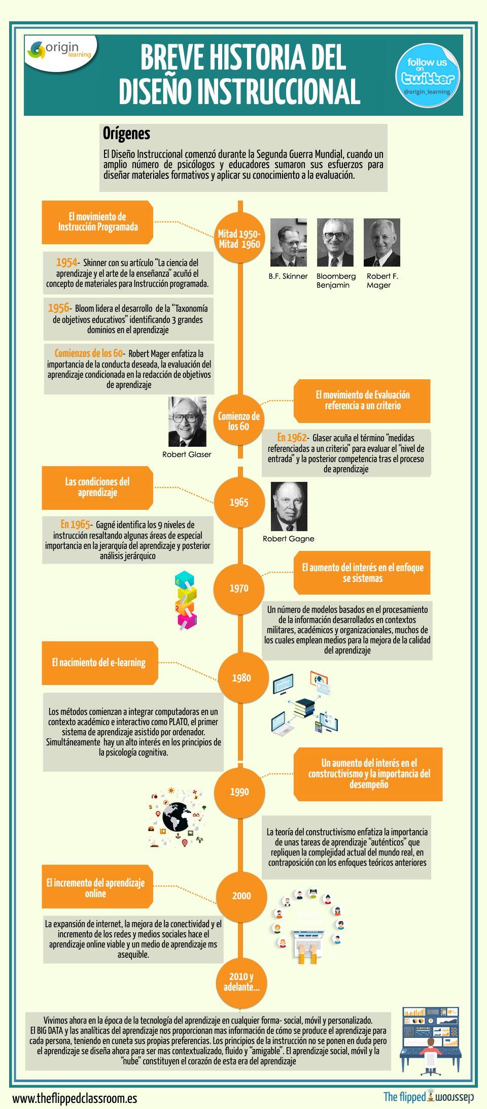 Historia del diseño instruccional | Diseño | Pinterest | History