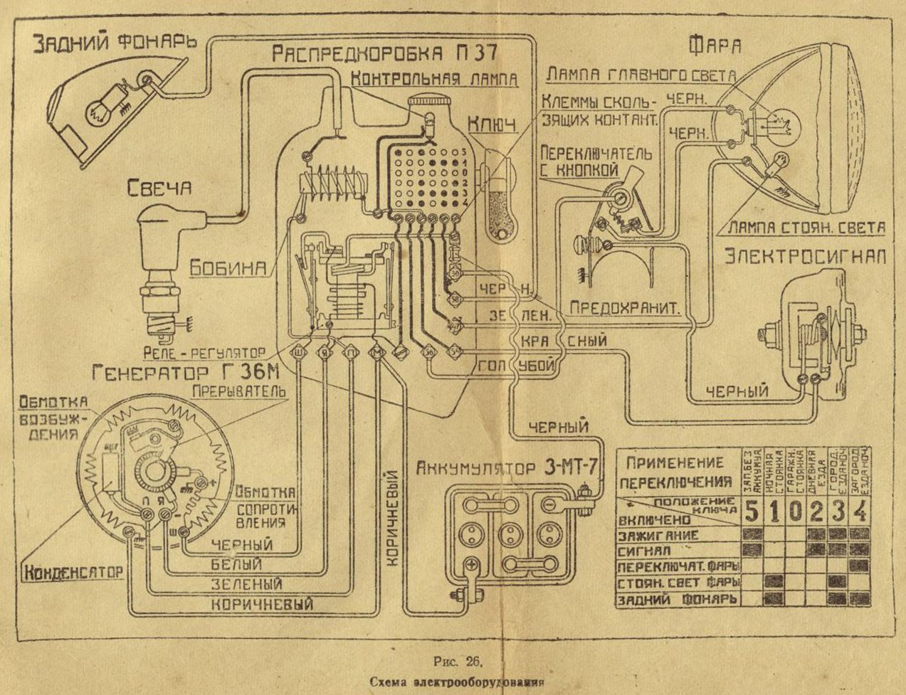 Wiring Diagram Russian From The Izh 49 Manual Pinterest 1942 Chevy
