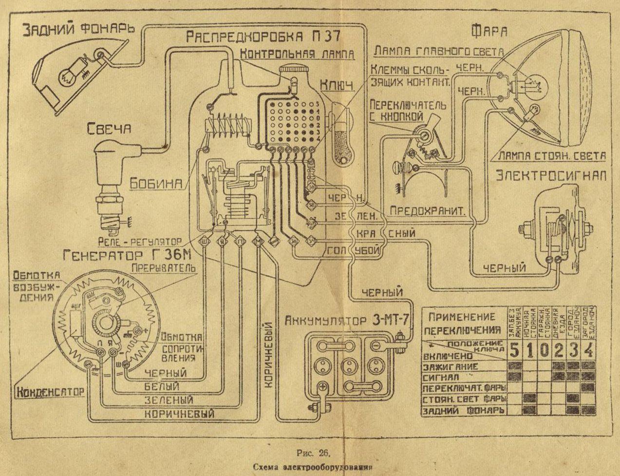 schaltplan russisch aus dem izh-49 handbuch | iž | diagram ... dnepr motorcycle wiring schematic kawasaki motorcycle wiring diagram