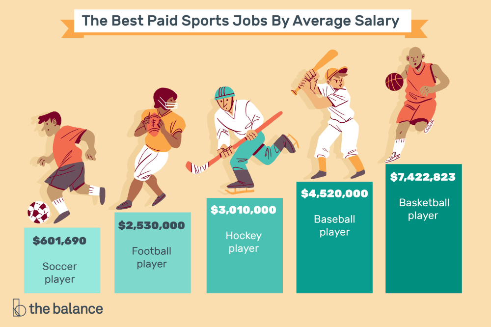 Highest Paid Sport In The World All You Need To Know In 2021 Sport Management Professional Sports Nursing Jobs