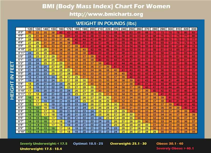 Bmi Chart Education Bmi Chart For Women Fitness Health