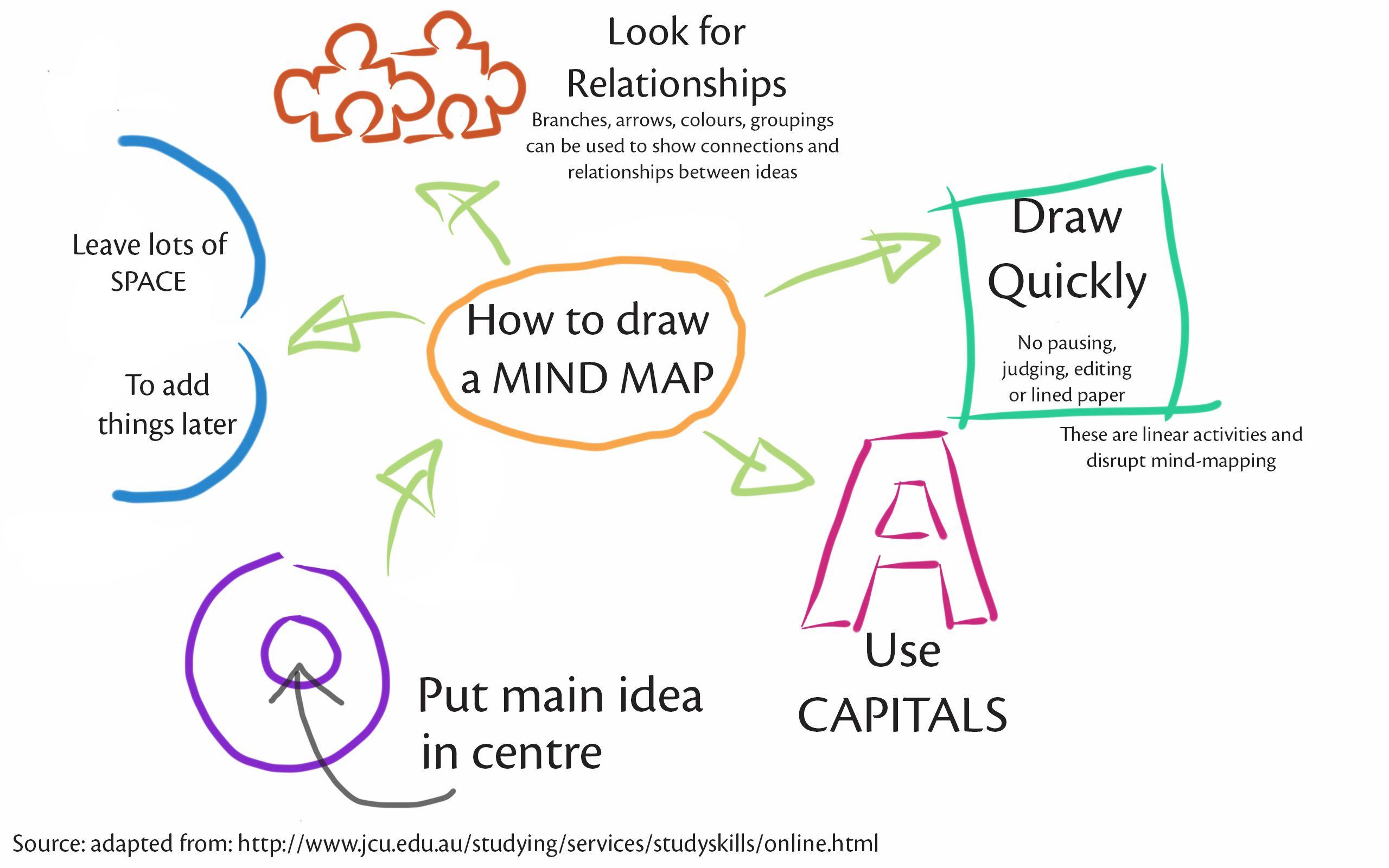 Mind Map Mnemonic