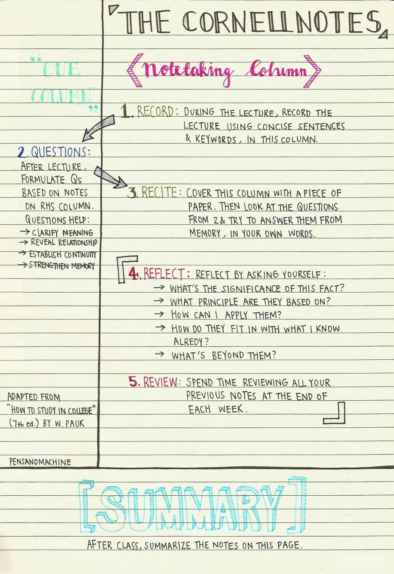 A Guide To Note Taking For Students