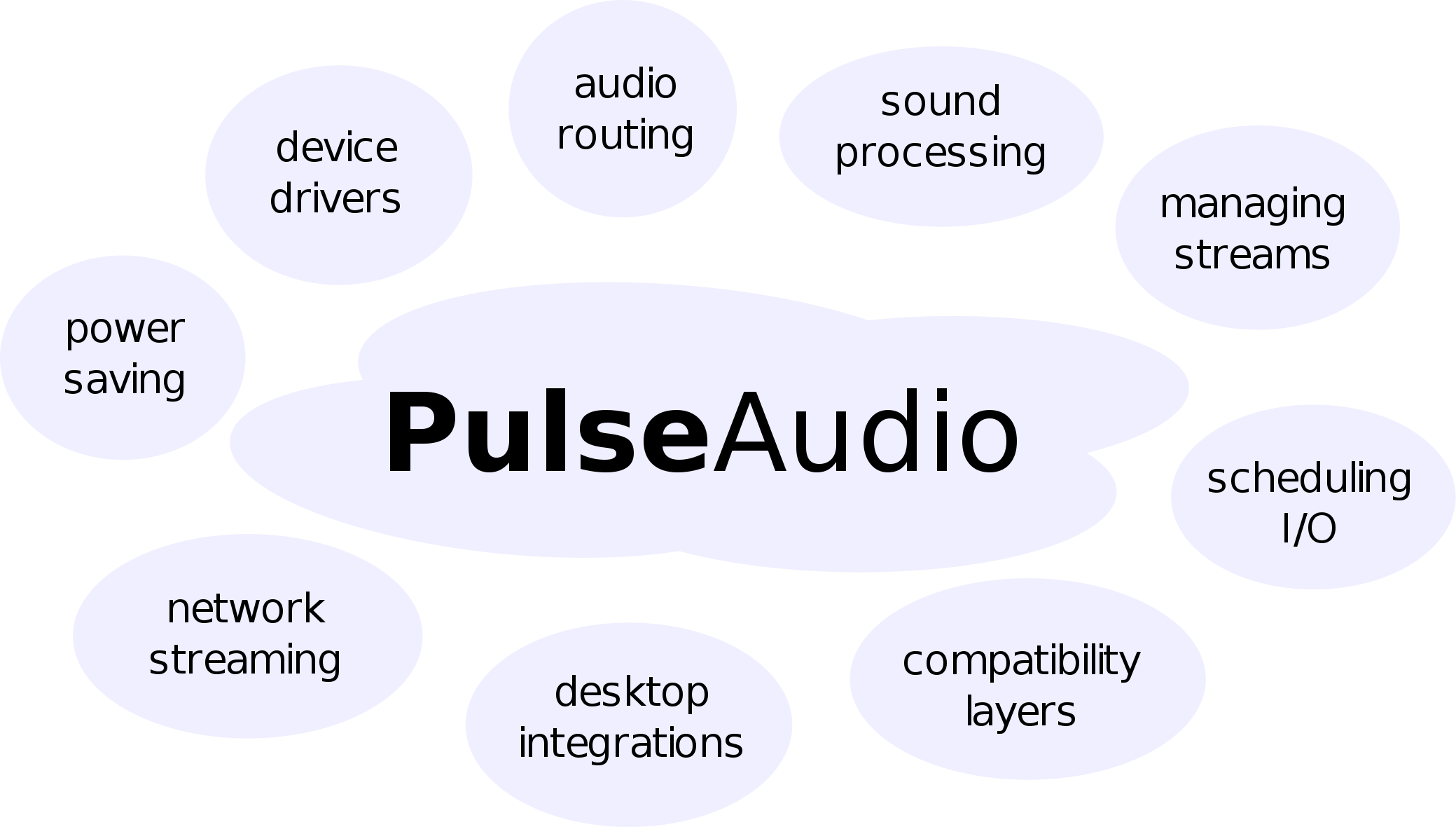 PulseAudio under the hood   Audio in 2019   Output device