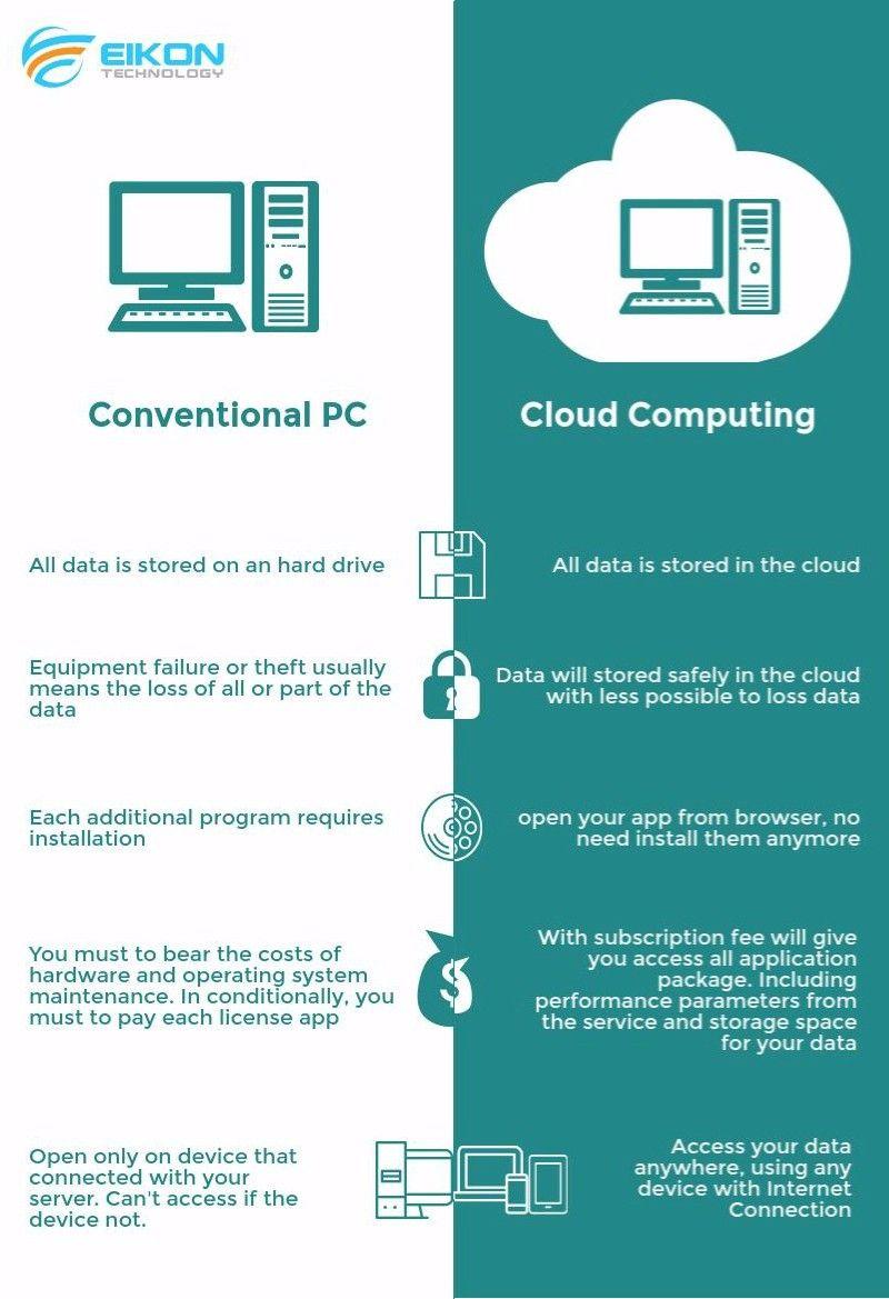 36+ Beda cloud hosting dan web hosting viral