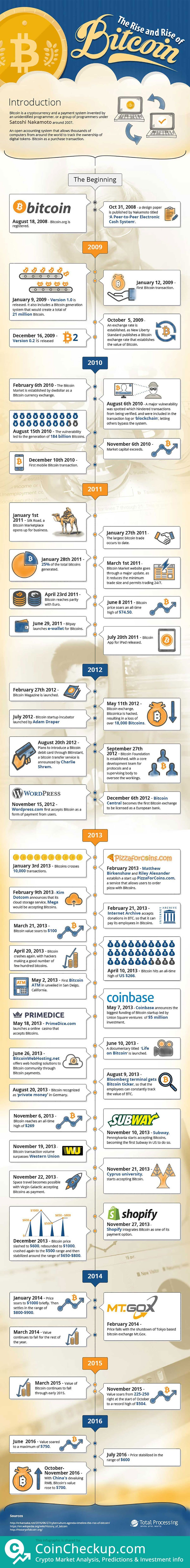 Bitcoin, How we got where we are today. By CoinCheckup