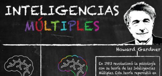infografia inteligencias multiples Portada