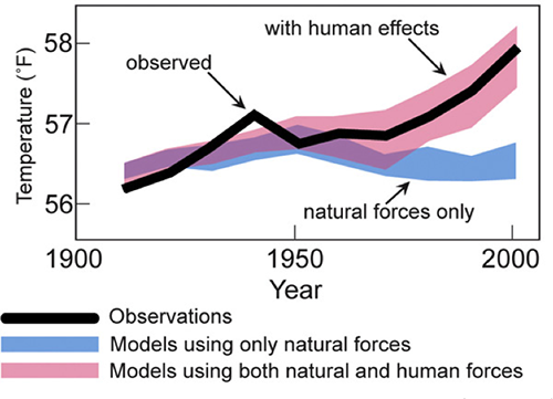 Why Humans Are Responsible For Climate Change Climate Change Facts Climate Change Climates