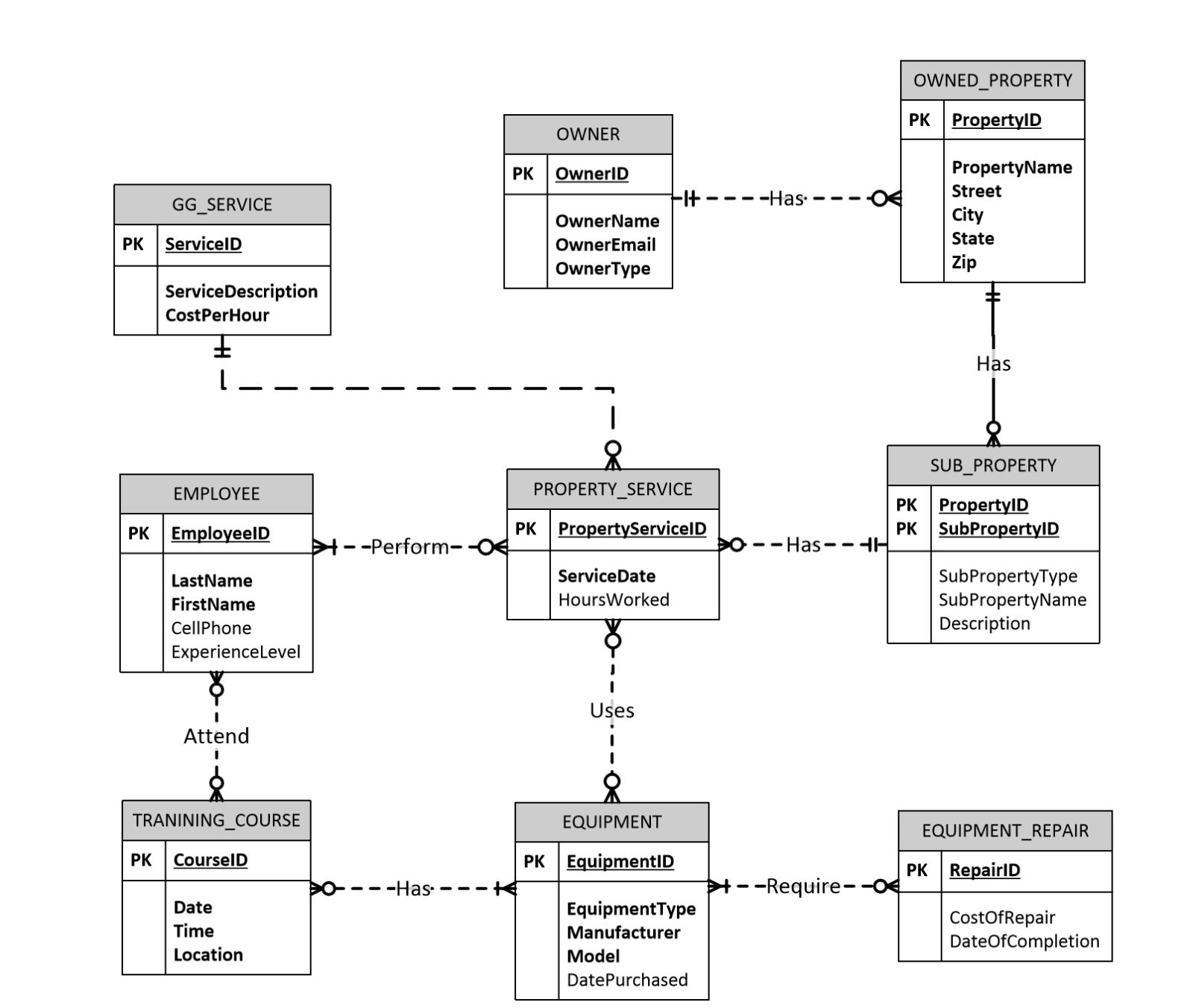 30 Great Ideas Of Data Model Diagram Samples Bookingritzcarlton Info Data Modeling Logical Data Model Information Engineering