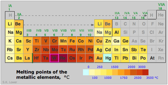 Melting Points Of Metals Chemistry Pinterest Metal