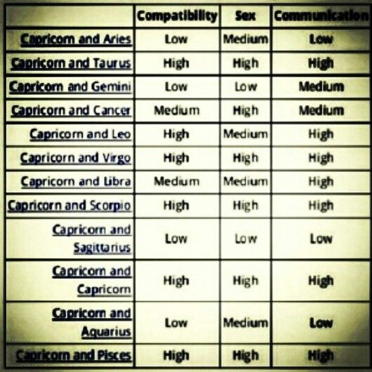 Cappy Compatibility Chart  Capricorn World    Capricorn