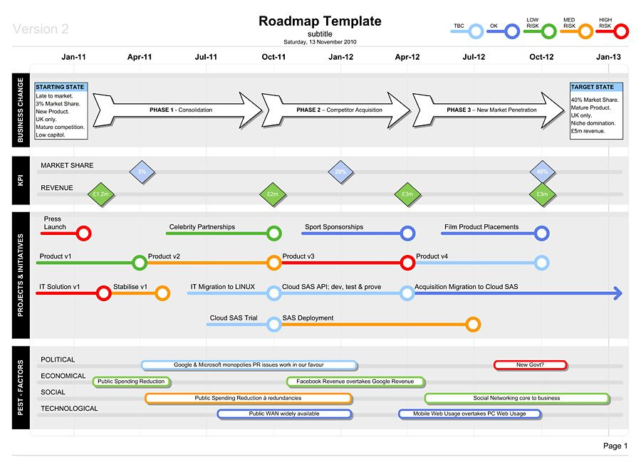 Roadmap template with pest business documents uk for Technology strategy document template