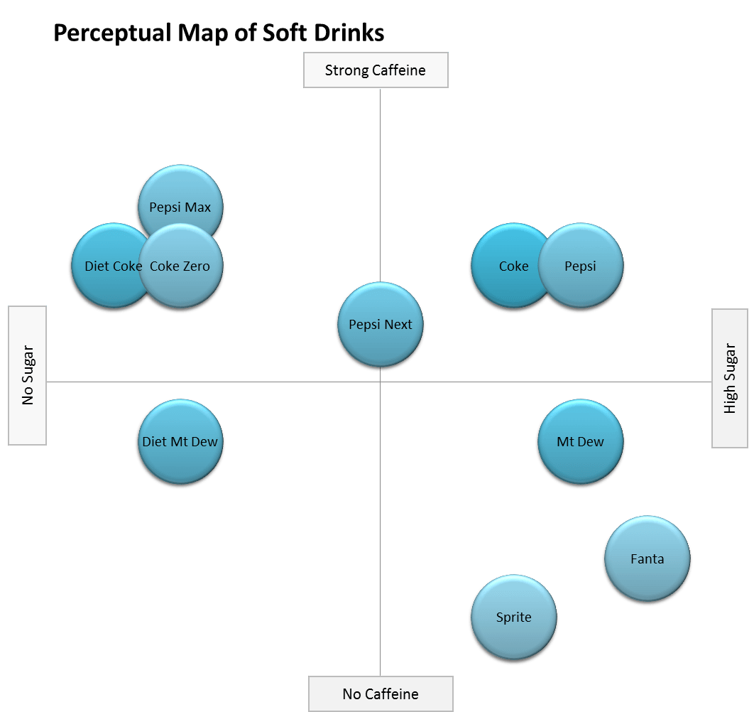 Manifested Marketing Marketing Blog Perceptual Map