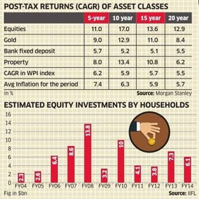 Investing in Real Estate, Gold and Equities - A Brief Comparison - investment analysis sample