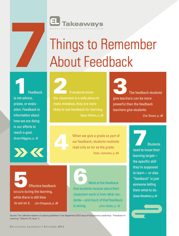 Feedback For Learning Visible Learning John Hattie Infographic