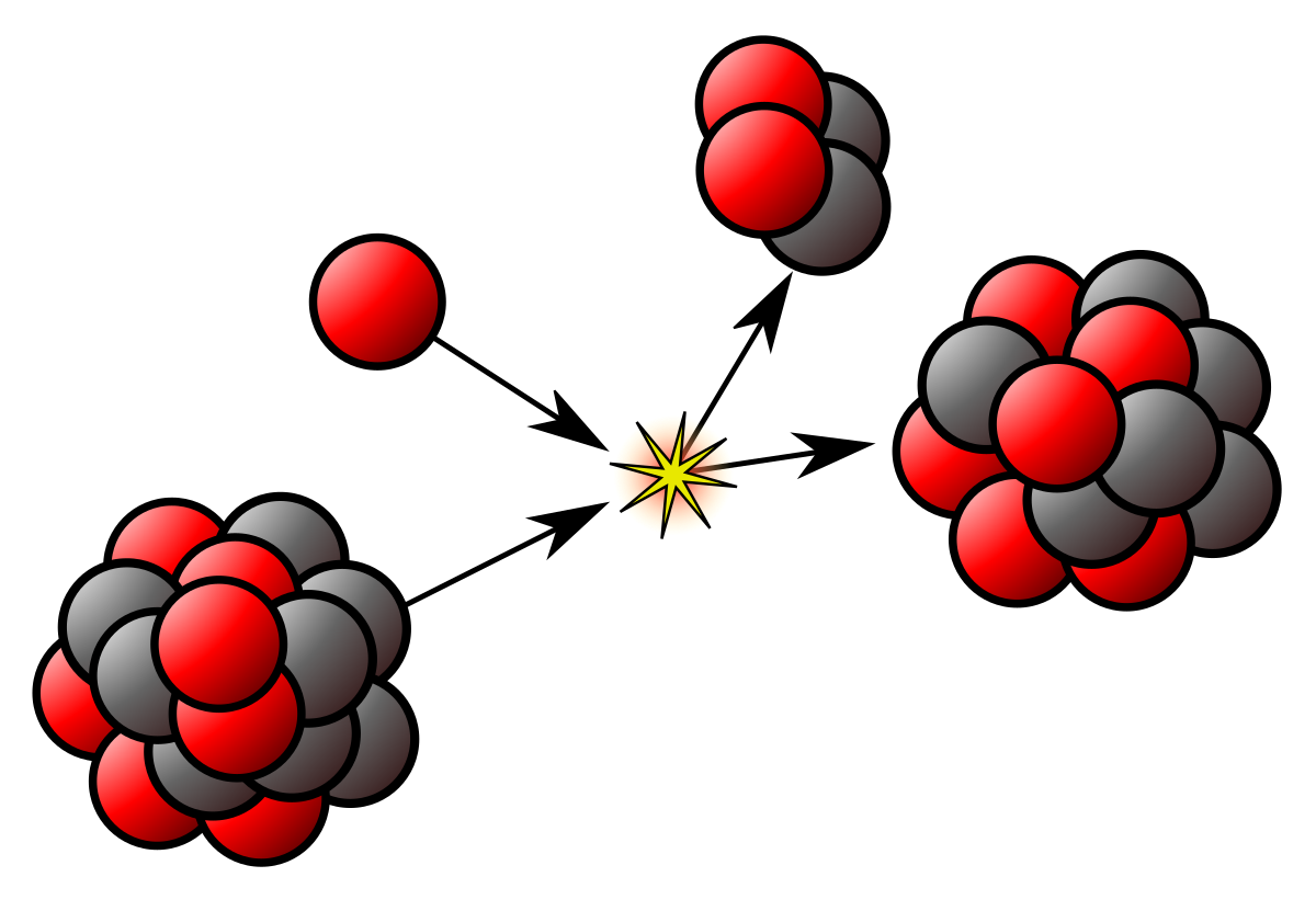 Atomic Nucleus Wikipedia Nuclear Physics Physics Nuclear Reaction