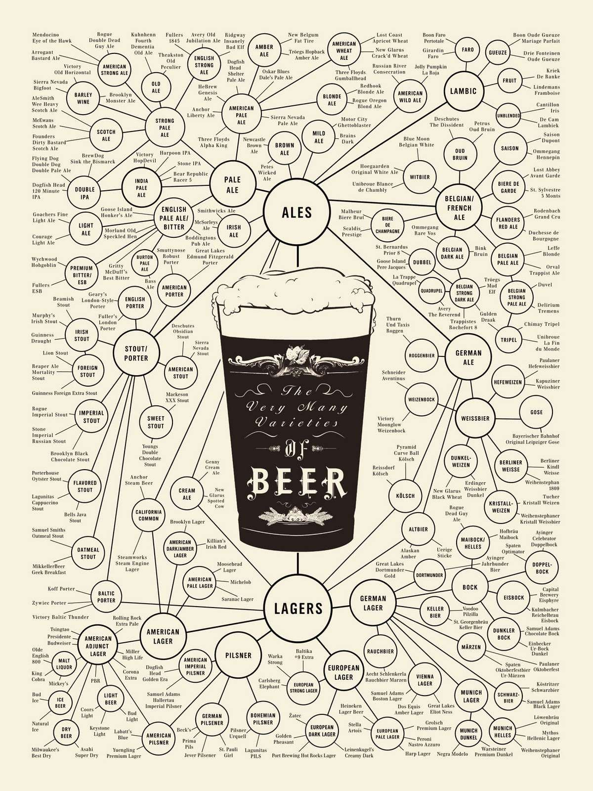 the world of beer-love this!