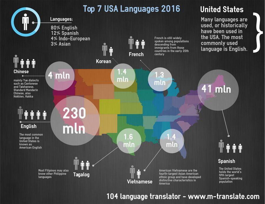 Mobile Translate Online Language Translator M Translate Com Language Language Usage Free Translation