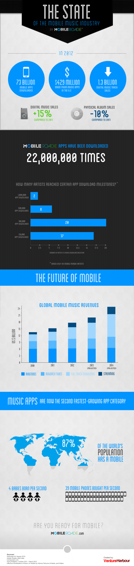 State Of Mobile Music Infographic Mobile Roadie Mobile Music Music Industry Music Technology