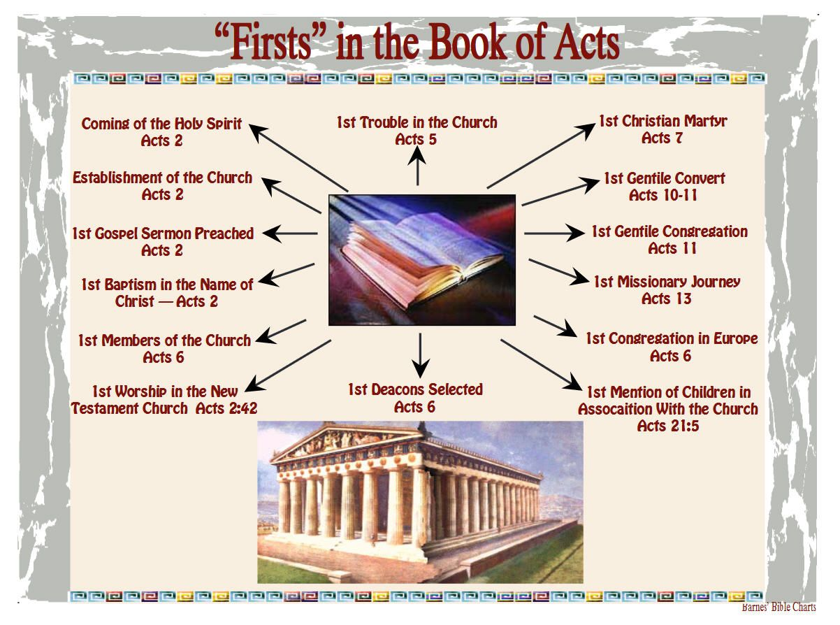 Firsts In The Book Of Acts