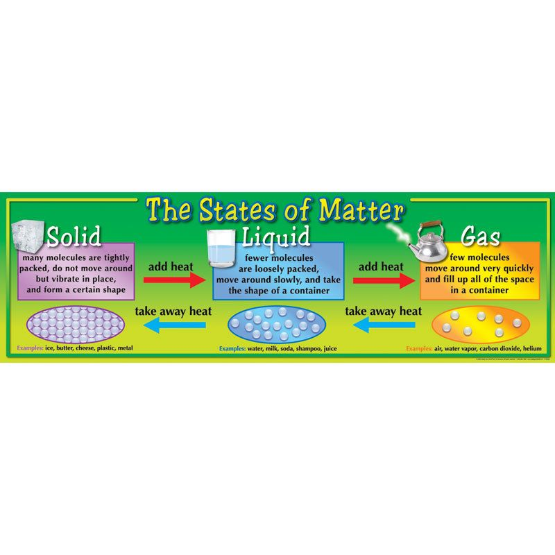 States of Matter Banner 1 science Pinterest Banners, School - school physical form