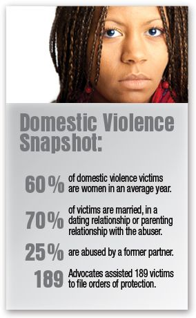 victims of domestic violence Domestic violence prevention teen dating violence recognize the signs of dating violence, stalking, sexual assault and domestic violence and seek help for yourself or for your friends experiencing violence.