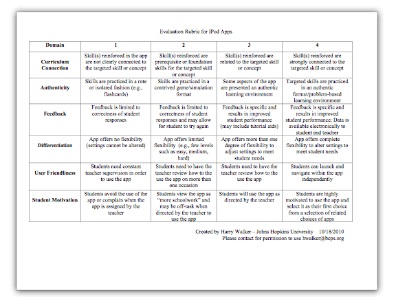 Evaluation Rubric For Educational Apps  Rubrics Ipads And Students