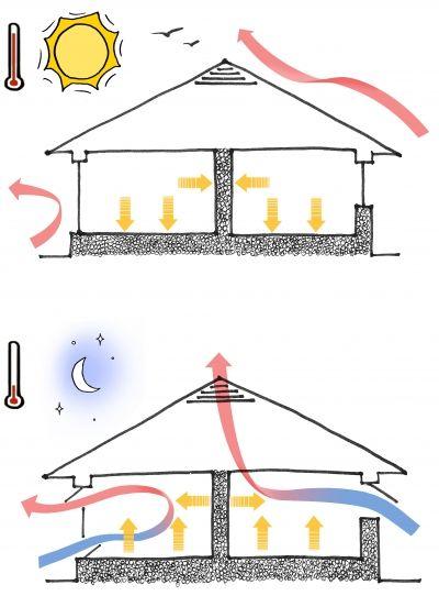 Pin En Arquitectura