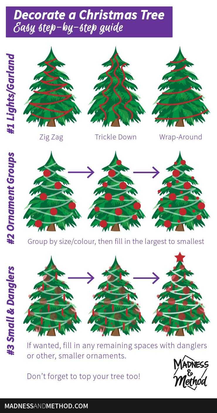 An Easy Guide To Decorating A Christmas Tree Madness Method Christmas Tree Decorations Christmas Christmas Tree