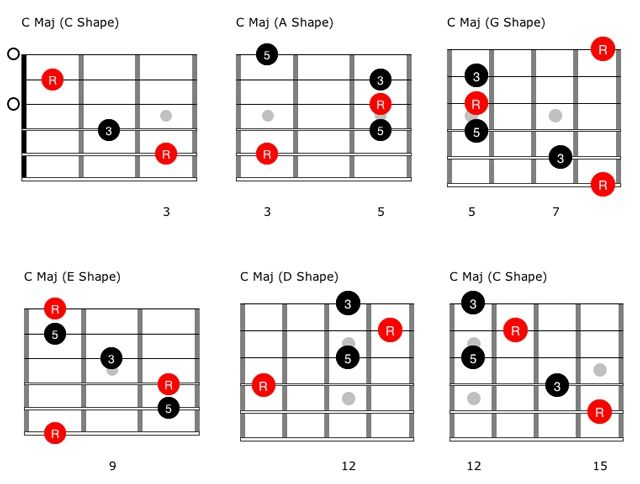 Beyond Blues: Understanding CAGED and the V Chord - Premier Guitar ...