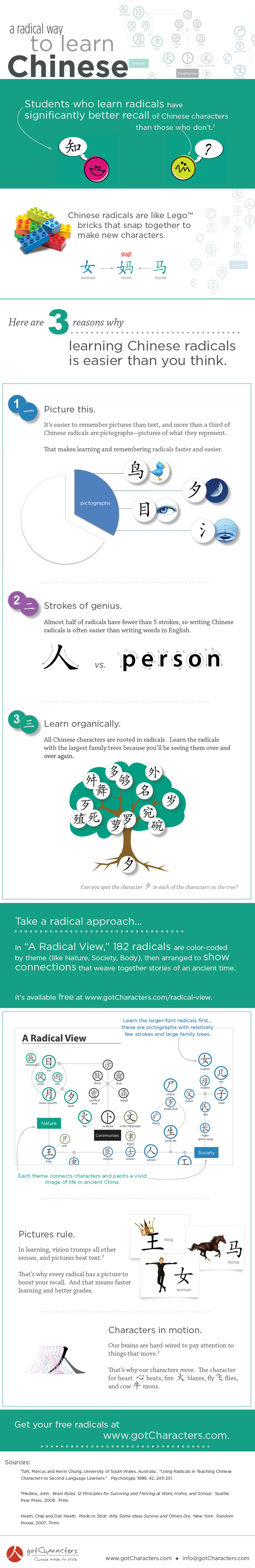 Easier Way To Learn Chinese Infographic Learn Chinese Learn Mandarin Mandarin Chinese Learning Easiest way to learn to read chinese