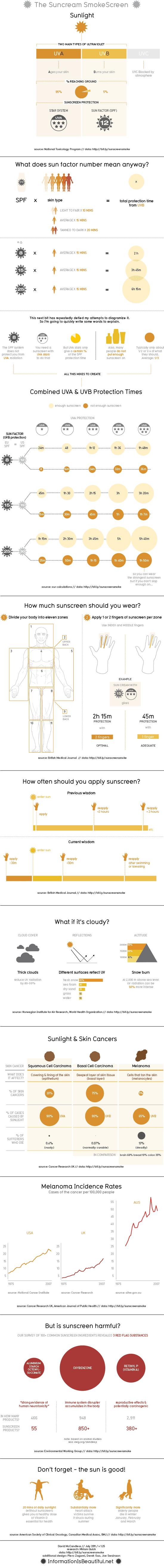 Suncream info