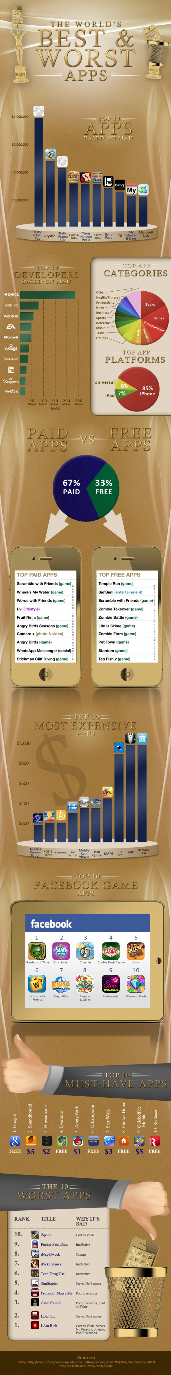 The World's Best and Worst Apps (infographic) Iphone app