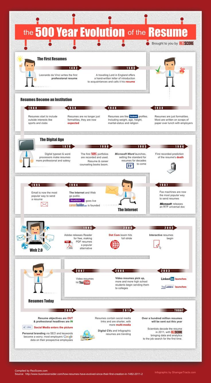 Read more tips for your RESUME on (resume