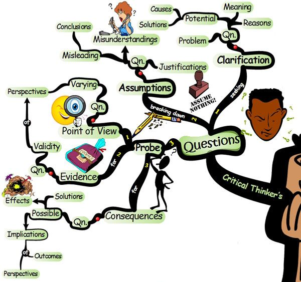 Intranet Site Map Example: Critical Thinking Questioning Tactics