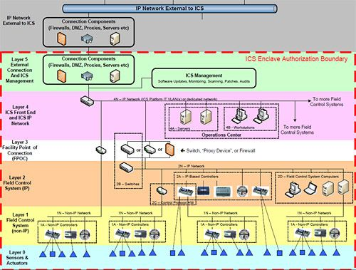 Cybersecurity Whole Building Design Guide #PublicSafety - ics organizational chart
