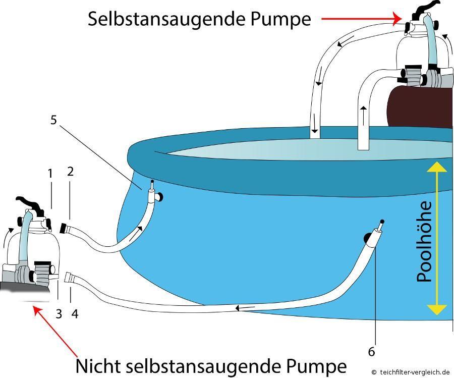Sandfilteranlage An Den Pool Anschliessen Runde Badezimmerspiegel