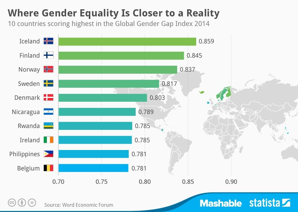 10 Countries Where Gender Equality Is Closer To Reality Gender Equality Equality Classroom Images