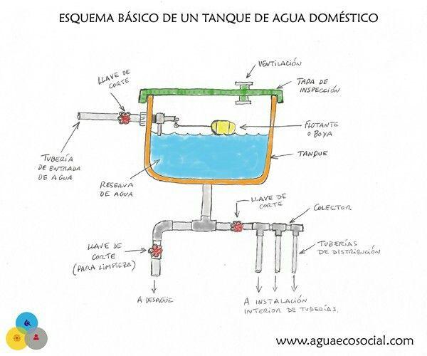 Esquema De Un Deposito De Agua Domestico Map Map Screenshot