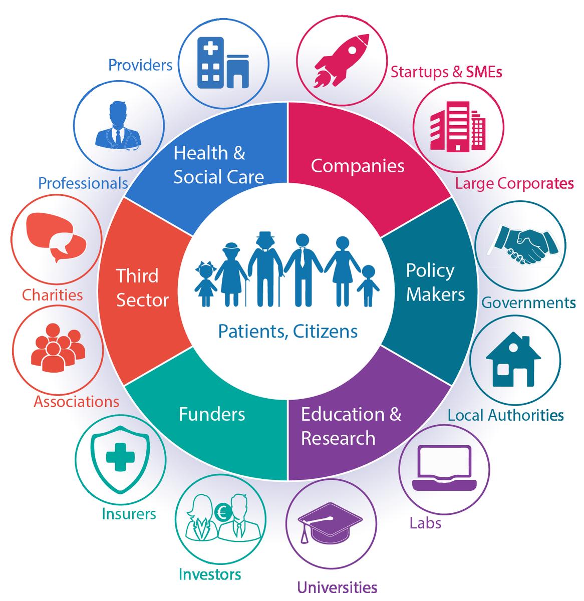 Whole Ecosystem Digital Healthcare Digital Health Healthcare