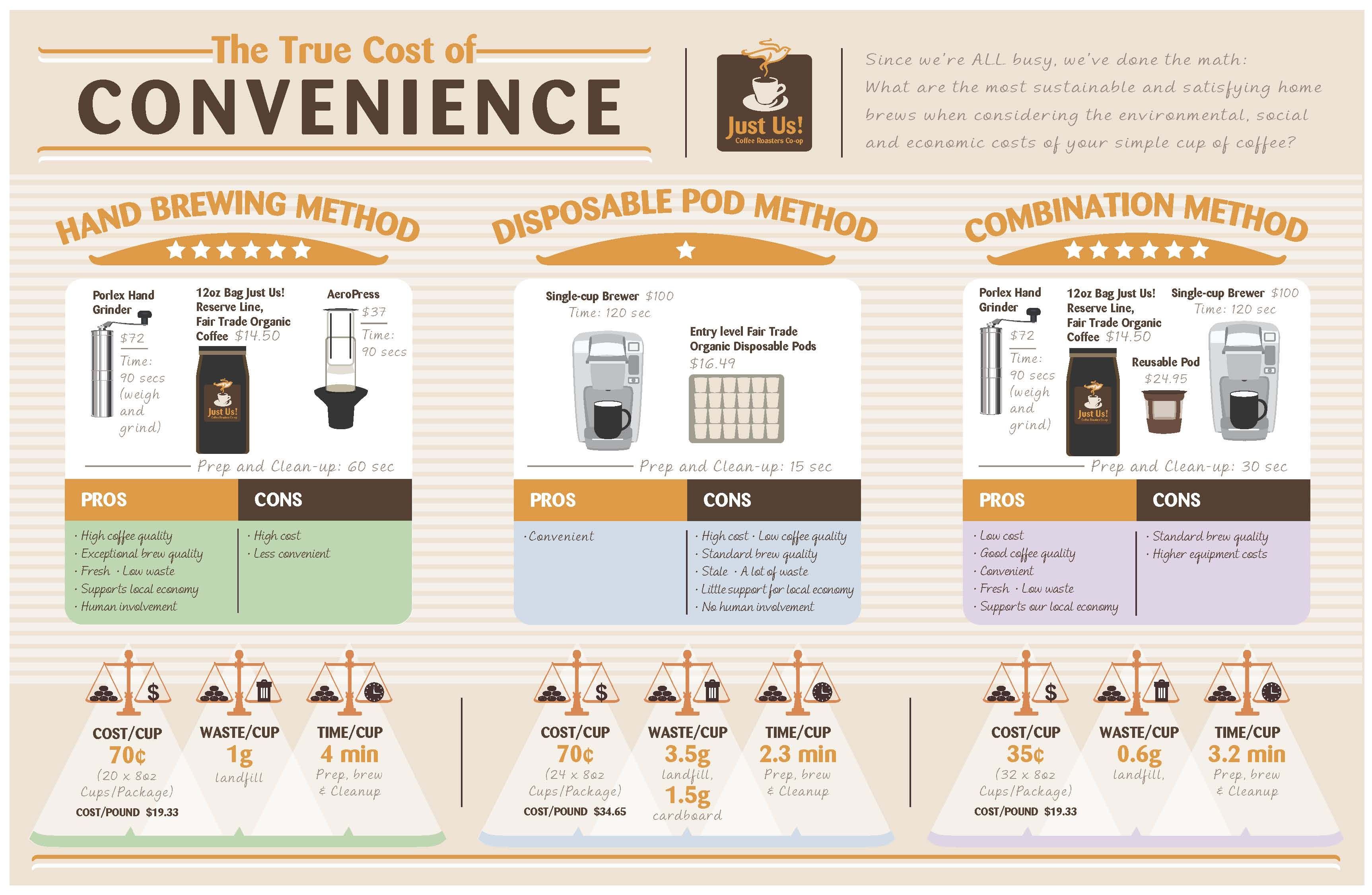 The True Cost Of Brewing Coffee As Per Your Convenience Kopi Robusta Organik By Teungku Aceh Nad