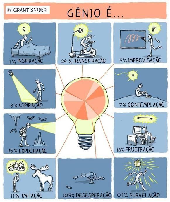 gênio é…