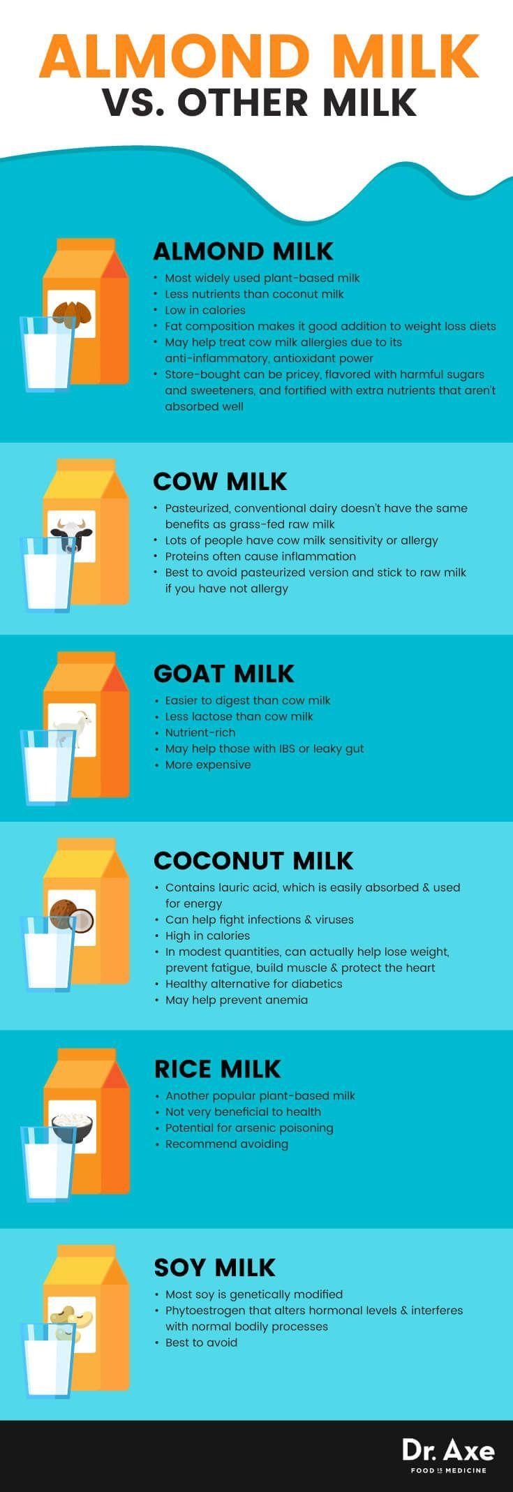 Vermeiden Sie potenziell giftige Geliermittel: Machen Sie Ihre eigene hausgemachte Mandelmilch von Grund auf neu!