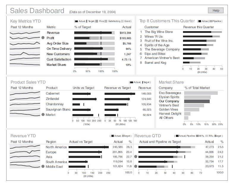 executive scorecard examples exhibit 5 6 sales dashboard - sales report sample